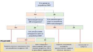 Разработка системы менеджмента качества