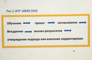 Внедрение IATF 16949 2016